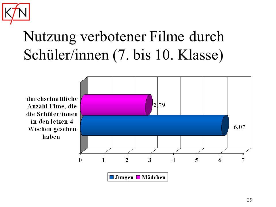 29 Nutzung verbotener Filme durch Schüler/innen (7. bis 10. Klasse)