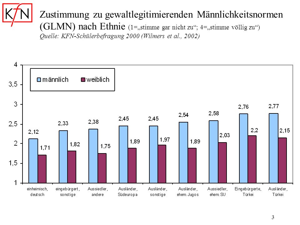 3 Zustimmung zu gewaltlegitimierenden Männlichkeitsnormen (GLMN) nach Ethnie (1=stimme gar nicht zu; 4=stimme völlig zu) Quelle: KFN-Schülerbefragung