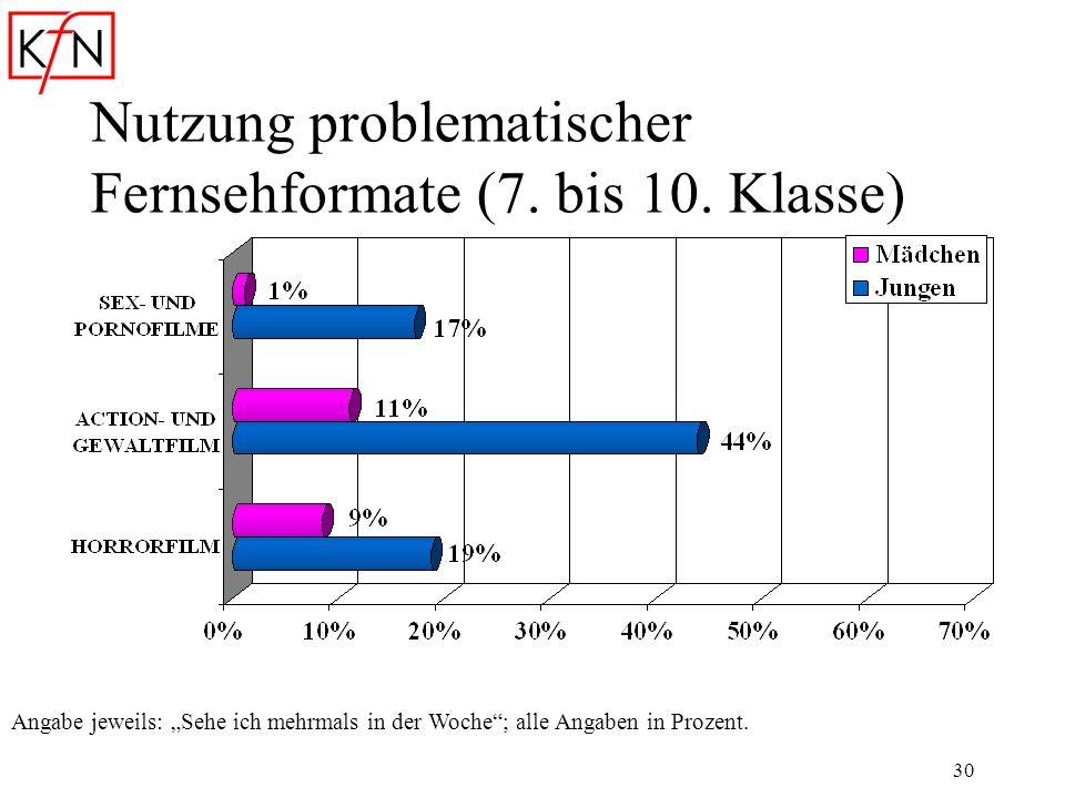 30 Nutzung problematischer Fernsehformate (7. bis 10. Klasse) Angabe jeweils: Sehe ich mehrmals in der Woche; alle Angaben in Prozent.