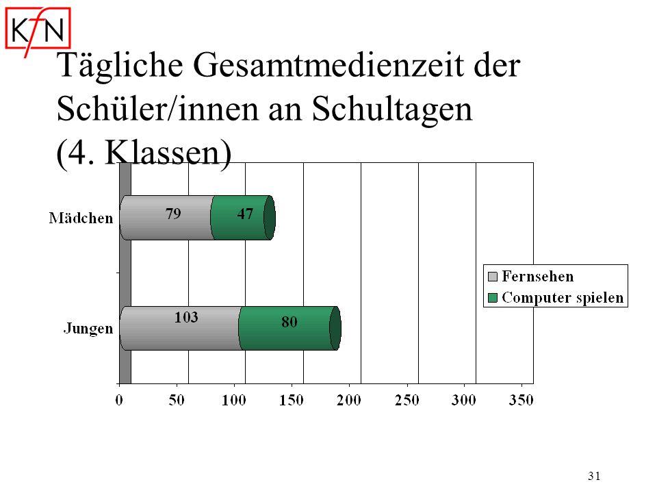 31 Tägliche Gesamtmedienzeit der Schüler/innen an Schultagen (4. Klassen)