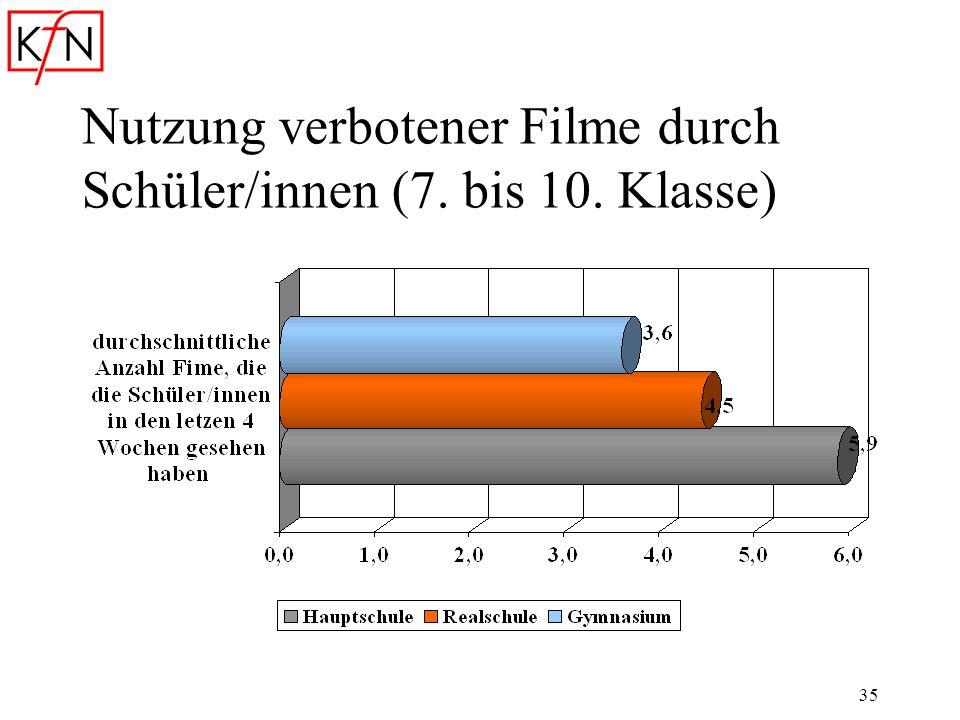 35 Nutzung verbotener Filme durch Schüler/innen (7. bis 10. Klasse)