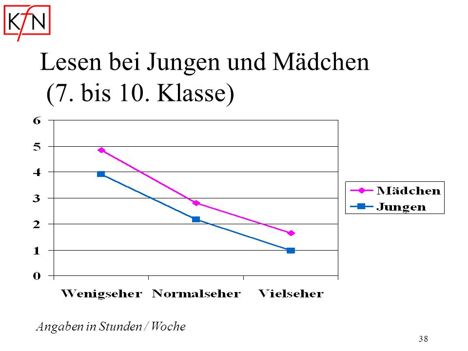 38 Lesen bei Jungen und Mädchen (7. bis 10. Klasse) Angaben in Stunden / Woche