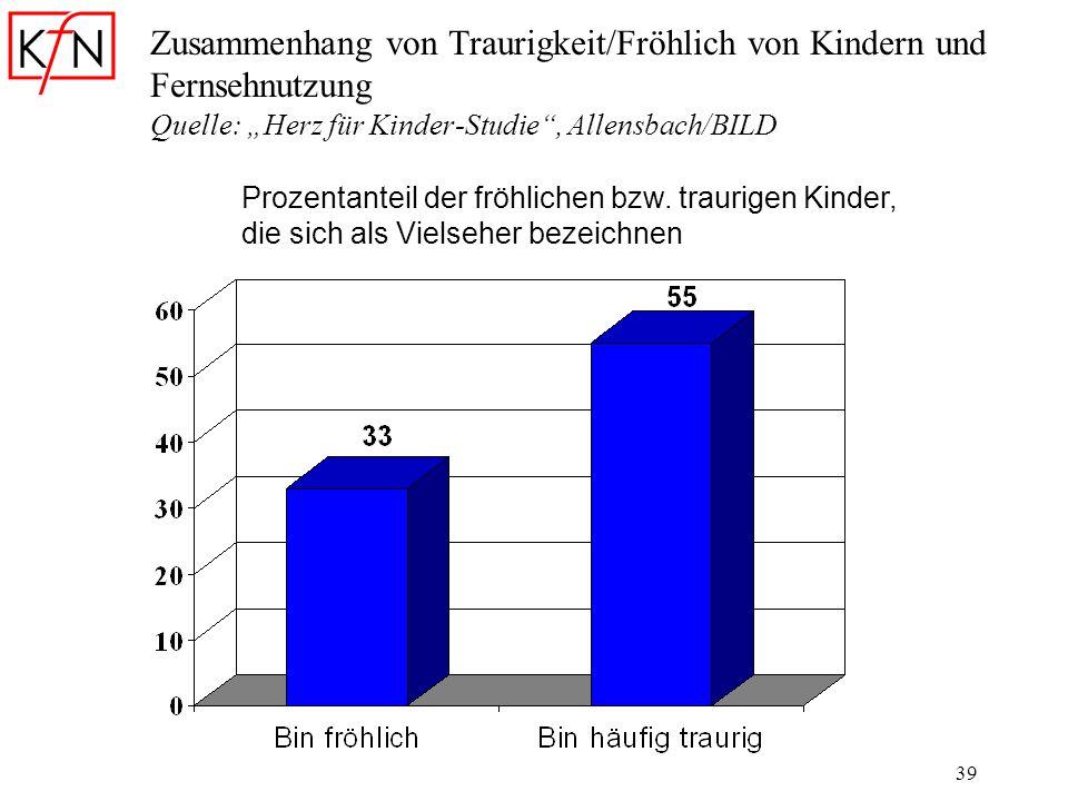 39 Zusammenhang von Traurigkeit/Fröhlich von Kindern und Fernsehnutzung Quelle: Herz für Kinder-Studie, Allensbach/BILD Prozentanteil der fröhlichen b