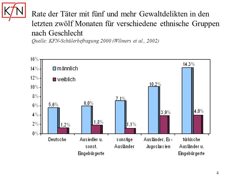 4 Rate der Täter mit fünf und mehr Gewaltdelikten in den letzten zwölf Monaten für verschiedene ethnische Gruppen nach Geschlecht Quelle: KFN-Schülerb