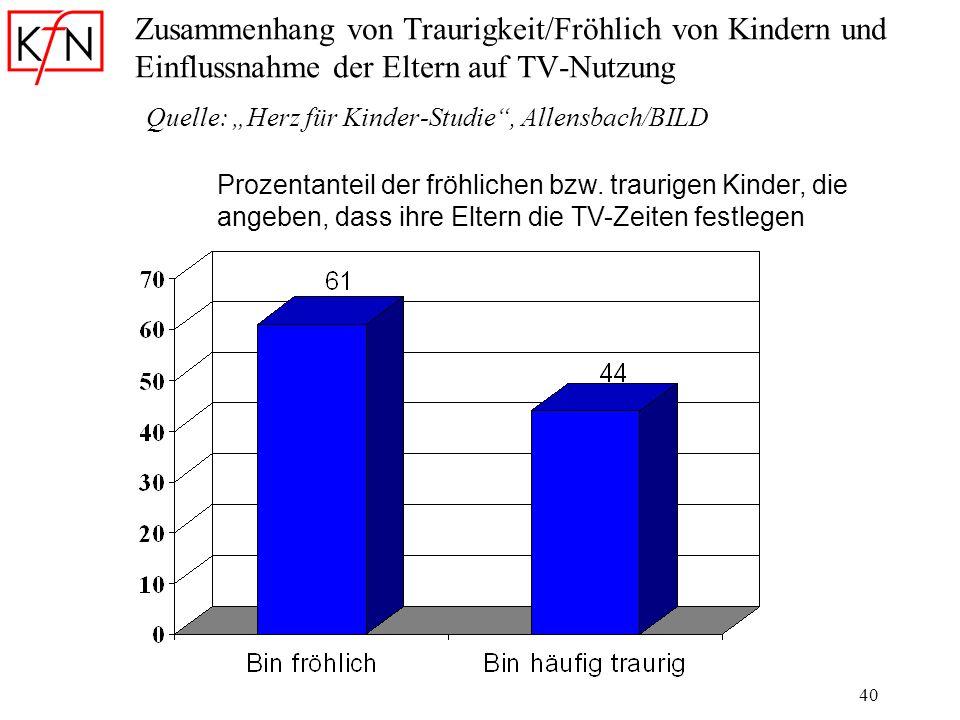 40 Zusammenhang von Traurigkeit/Fröhlich von Kindern und Einflussnahme der Eltern auf TV-Nutzung Quelle: Herz für Kinder-Studie, Allensbach/BILD Proze