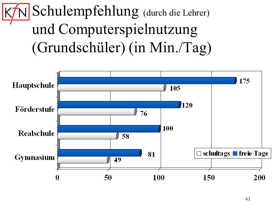 41 Schulempfehlung (durch die Lehrer) und Computerspielnutzung (Grundschüler) (in Min./Tag)