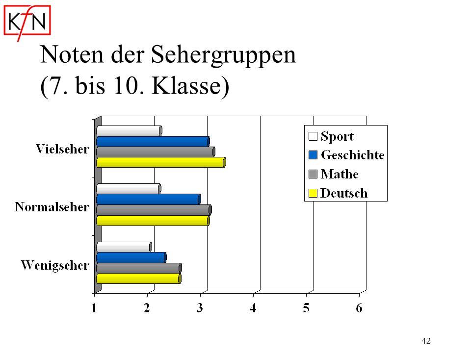 42 Noten der Sehergruppen (7. bis 10. Klasse)