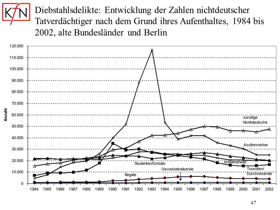 47 Diebstahlsdelikte: Entwicklung der Zahlen nichtdeutscher Tatverdächtiger nach dem Grund ihres Aufenthaltes, 1984 bis 2002, alte Bundesländer und Be