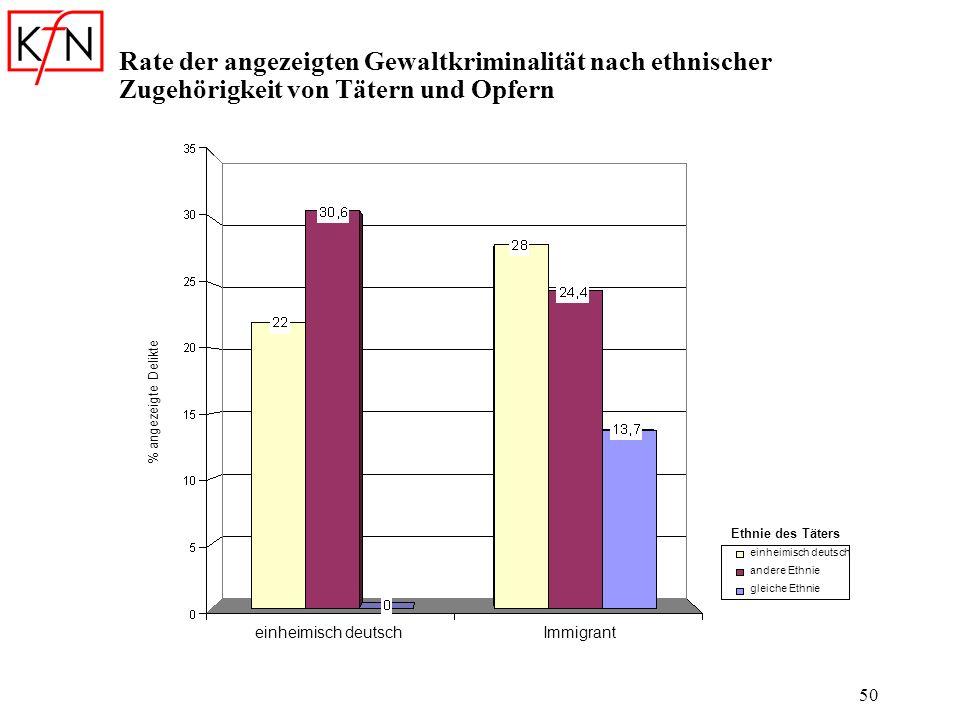 50 Rate der angezeigten Gewaltkriminalität nach ethnischer Zugehörigkeit von Tätern und Opfern Ethnie des Täters einheimisch deutsch andere Ethnie gle