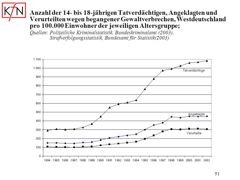 51 Anzahl der 14- bis 18-jährigen Tatverdächtigen, Angeklagten und Verurteilten wegen begangener Gewaltverbrechen, Westdeutschland pro 100.000 Einwohn
