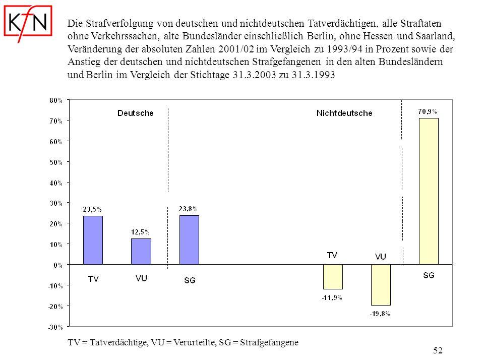 52 Die Strafverfolgung von deutschen und nichtdeutschen Tatverdächtigen, alle Straftaten ohne Verkehrssachen, alte Bundesländer einschließlich Berlin,