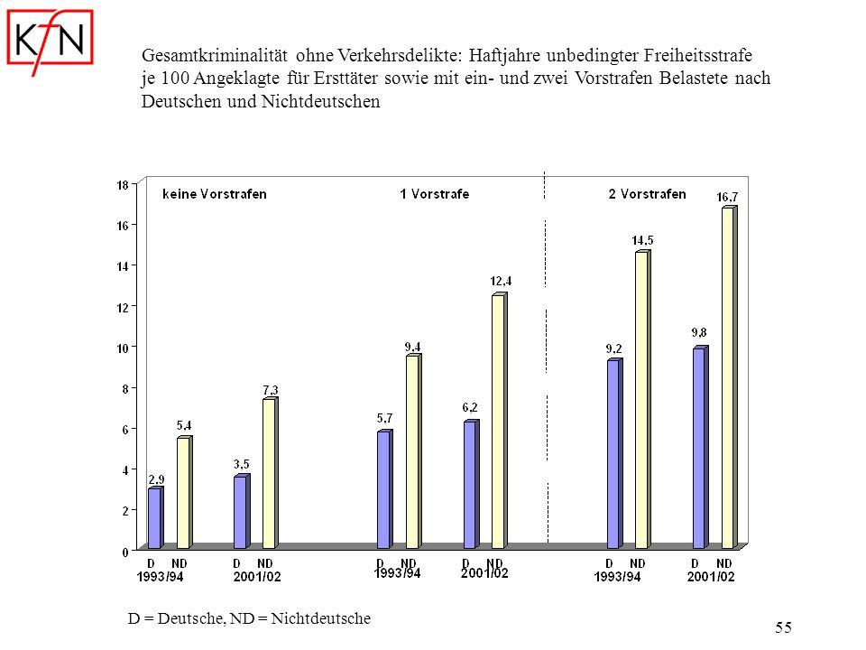 55 D = Deutsche, ND = Nichtdeutsche Gesamtkriminalität ohne Verkehrsdelikte: Haftjahre unbedingter Freiheitsstrafe je 100 Angeklagte für Ersttäter sow
