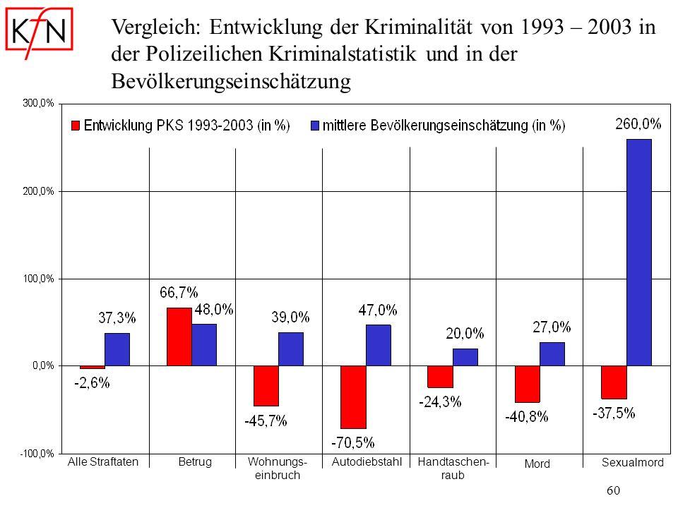60 Vergleich: Entwicklung der Kriminalität von 1993 – 2003 in der Polizeilichen Kriminalstatistik und in der Bevölkerungseinschätzung Alle Straftaten