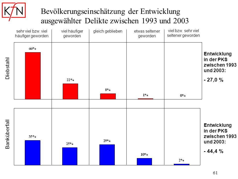61 Bevölkerungseinschätzung der Entwicklung ausgewählter Delikte zwischen 1993 und 2003 sehr viel bzw. viel häufiger geworden viel häufiger geworden g