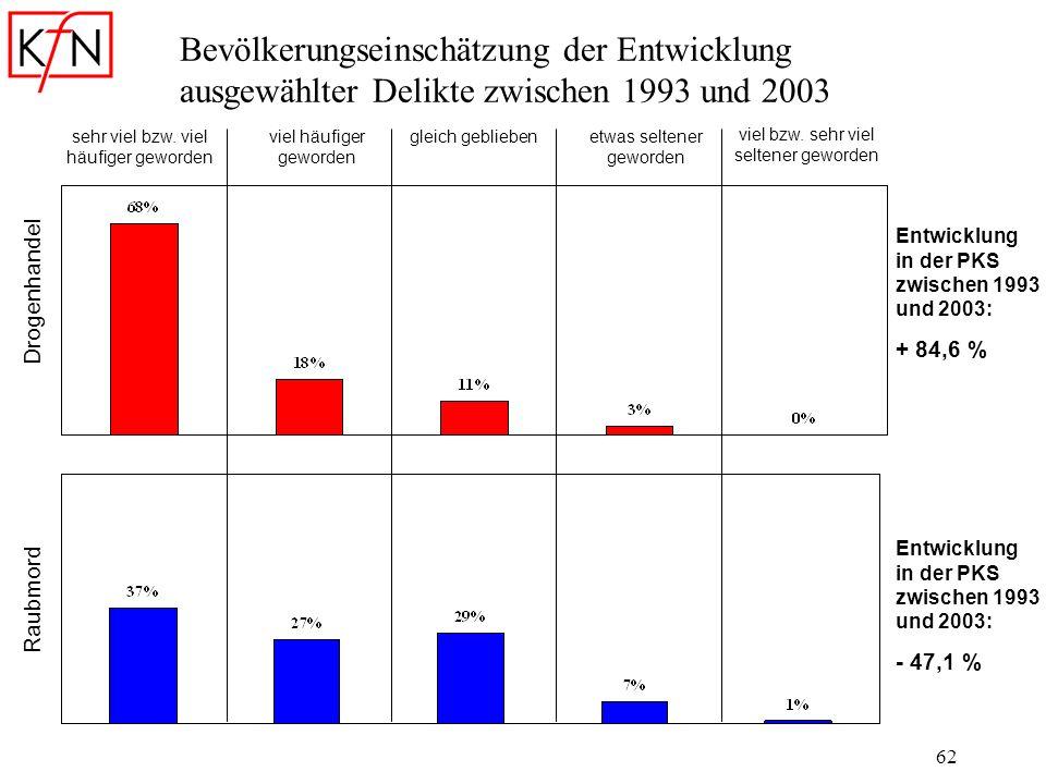 62 Bevölkerungseinschätzung der Entwicklung ausgewählter Delikte zwischen 1993 und 2003 sehr viel bzw. viel häufiger geworden viel häufiger geworden g