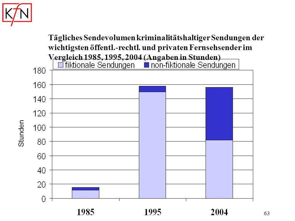 63 Tägliches Sendevolumen kriminalitätshaltiger Sendungen der wichtigsten öffentl.-rechtl. und privaten Fernsehsender im Vergleich 1985, 1995, 2004 (A