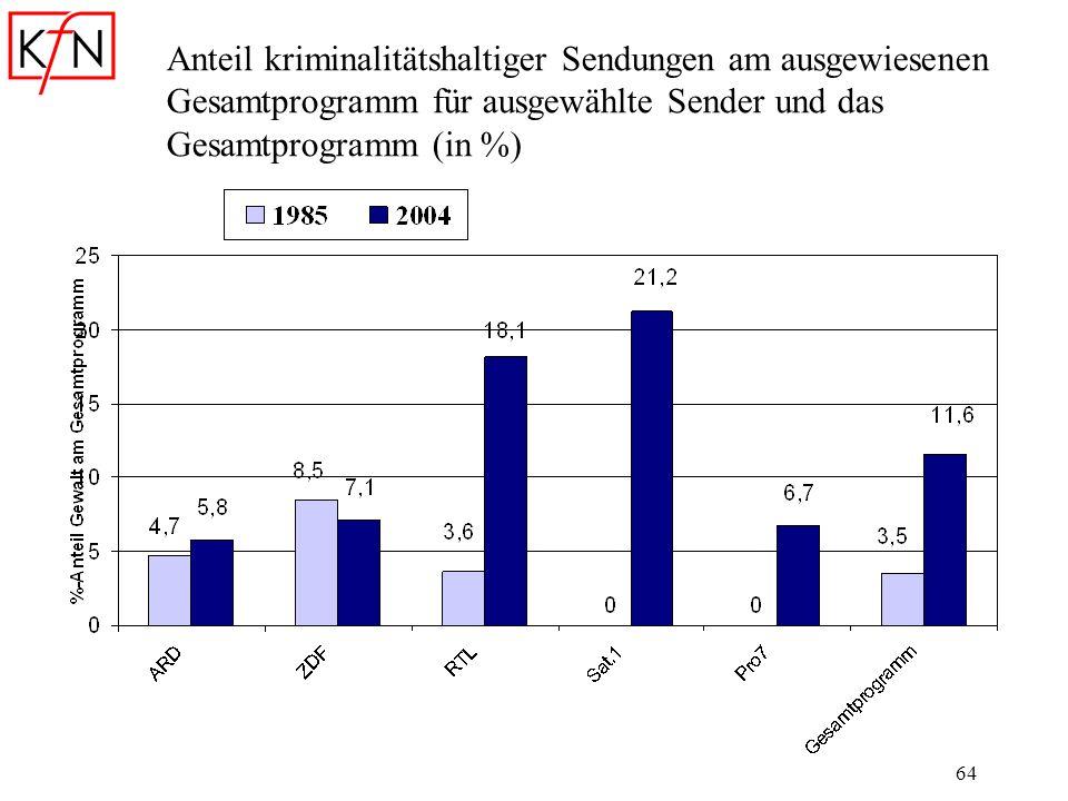 64 Anteil kriminalitätshaltiger Sendungen am ausgewiesenen Gesamtprogramm für ausgewählte Sender und das Gesamtprogramm (in %)