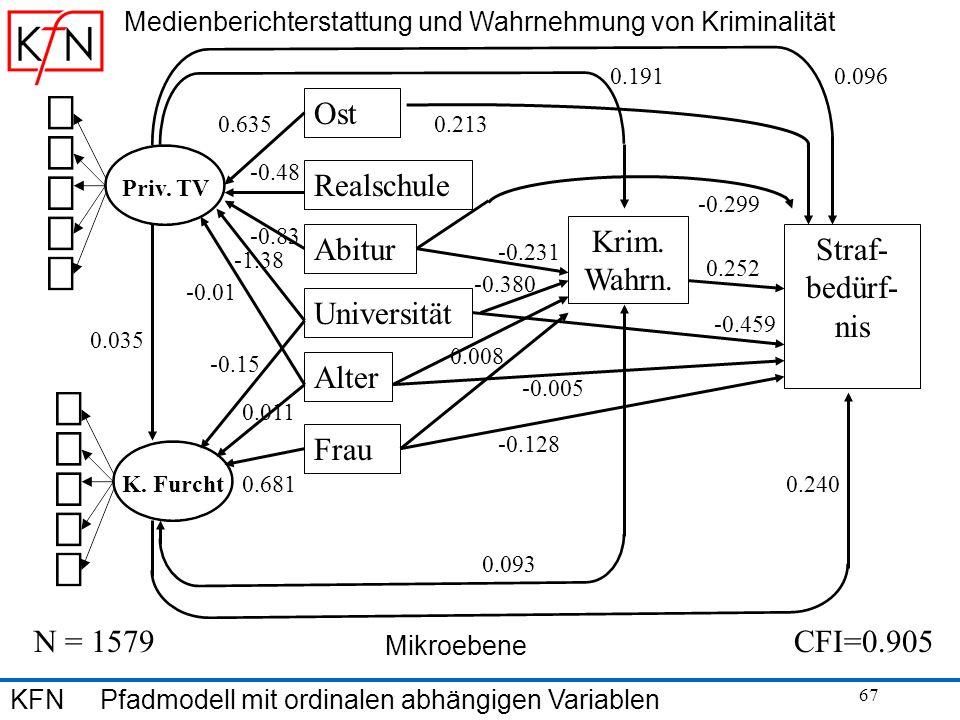 67 Medienberichterstattung und Wahrnehmung von Kriminalität KFN Pfadmodell mit ordinalen abhängigen Variablen Priv. TV K. Furcht Ost Realschule Univer