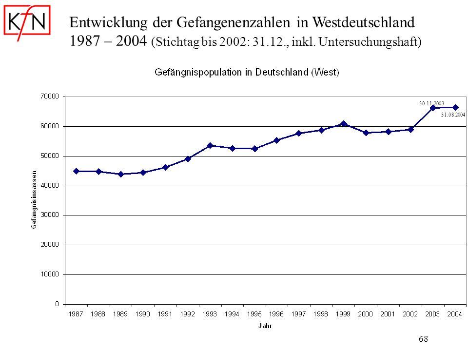 68 Entwicklung der Gefangenenzahlen in Westdeutschland 1987 – 2004 (Stichtag bis 2002: 31.12., inkl. Untersuchungshaft) 30.11.2003 31.08.2004