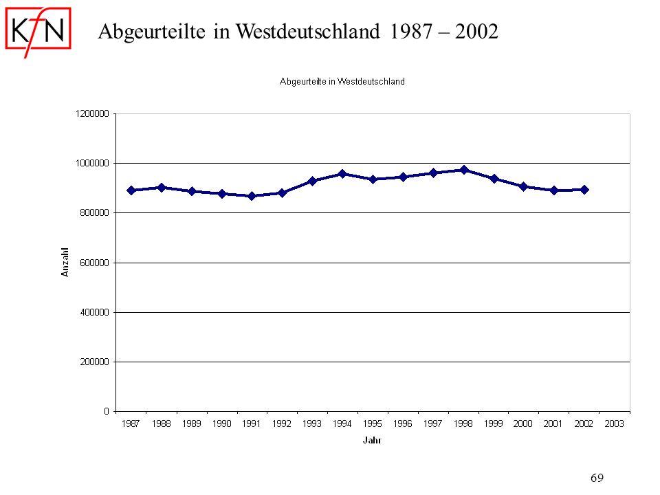 69 Abgeurteilte in Westdeutschland 1987 – 2002