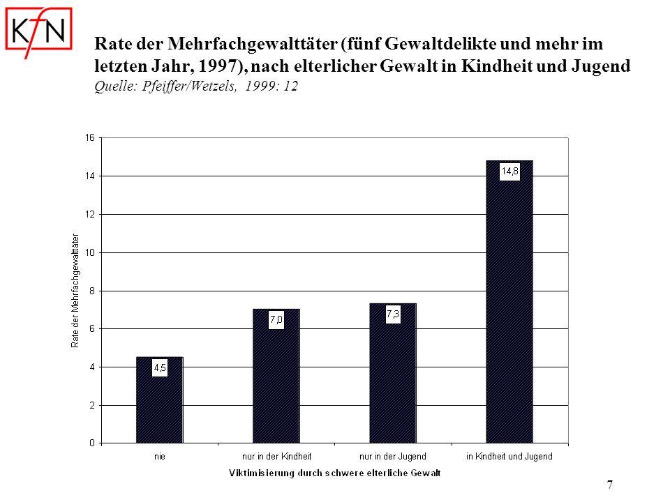 7 Rate der Mehrfachgewalttäter (fünf Gewaltdelikte und mehr im letzten Jahr, 1997), nach elterlicher Gewalt in Kindheit und Jugend Quelle: Pfeiffer/We