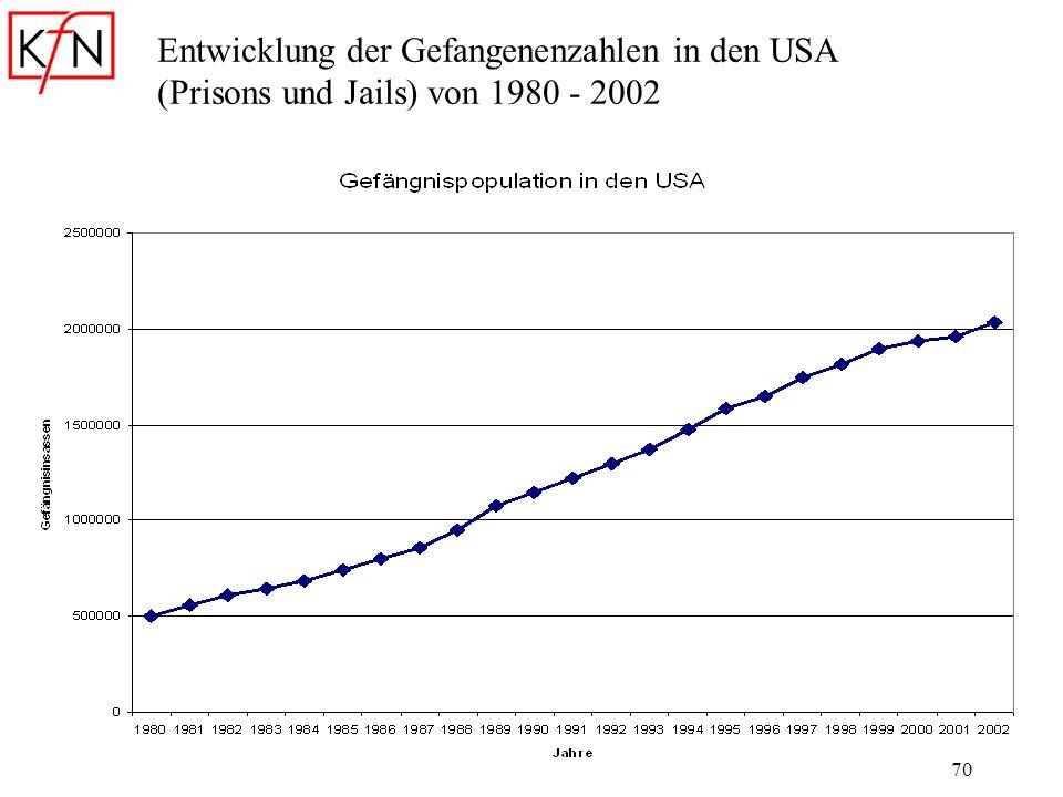 70 Entwicklung der Gefangenenzahlen in den USA (Prisons und Jails) von 1980 - 2002