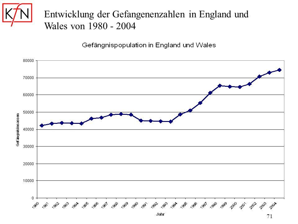 71 Entwicklung der Gefangenenzahlen in England und Wales von 1980 - 2004