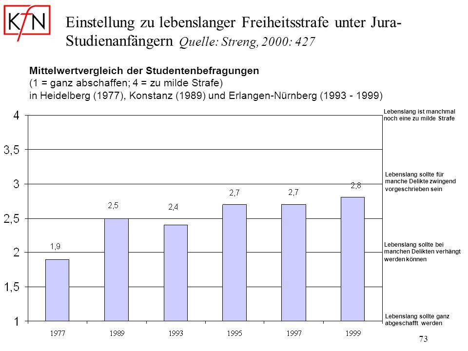 73 Einstellung zu lebenslanger Freiheitsstrafe unter Jura- Studienanfängern Quelle: Streng, 2000: 427 Mittelwertvergleich der Studentenbefragungen (1