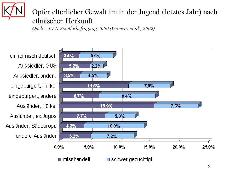 9 Opfer elterlicher Gewalt im in der Jugend (letztes Jahr) nach ethnischer Herkunft Quelle: KFN-Schülerbefragung 2000 (Wilmers et al., 2002)