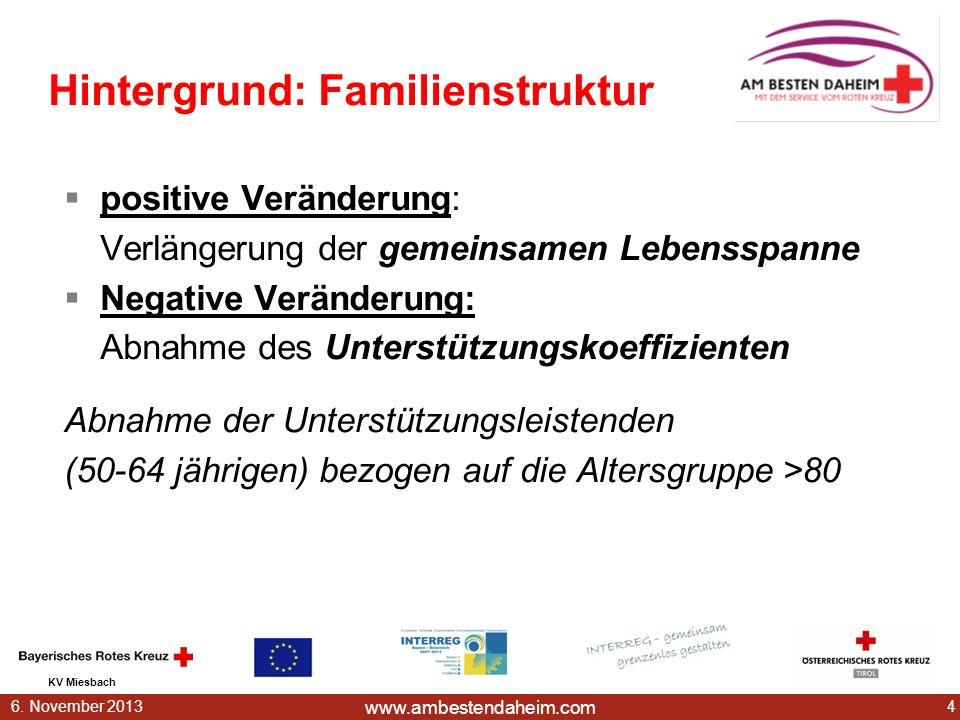 www.ambestendaheim.com KV Miesbach 46. November 2013 positive Veränderung: Verlängerung der gemeinsamen Lebensspanne Negative Veränderung: Abnahme des