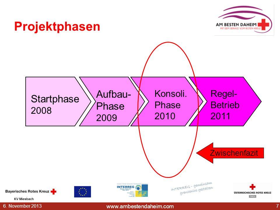 www.ambestendaheim.com KV Miesbach 76. November 2013 Projektphasen Startphase 2008 Aufbau- Phase 2009 Konsoli. Phase 2010 Regel- Betrieb 2011 Zwischen