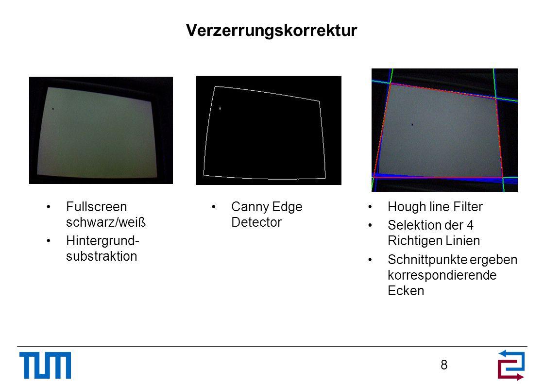 Verzerrungskorrektur Fullscreen schwarz/weiß Hintergrund- substraktion 8 Canny Edge Detector Hough line Filter Selektion der 4 Richtigen Linien Schnit