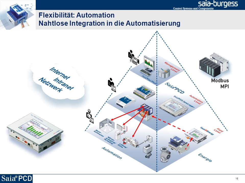 Flexibilität: Automation Nahtlose Integration in die Automatisierung 16