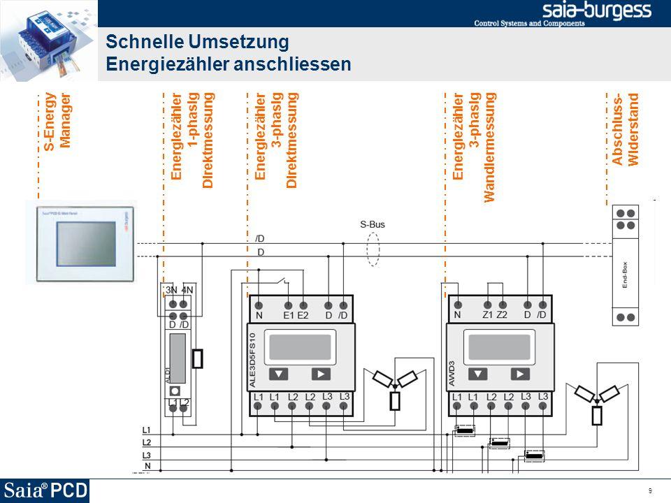 Schnelle Umsetzung Energiezähler anschliessen 9 S-Energy Manager Energiezähler 1-phasig Direktmessung Energiezähler 3-phasig Direktmessung Energiezähl