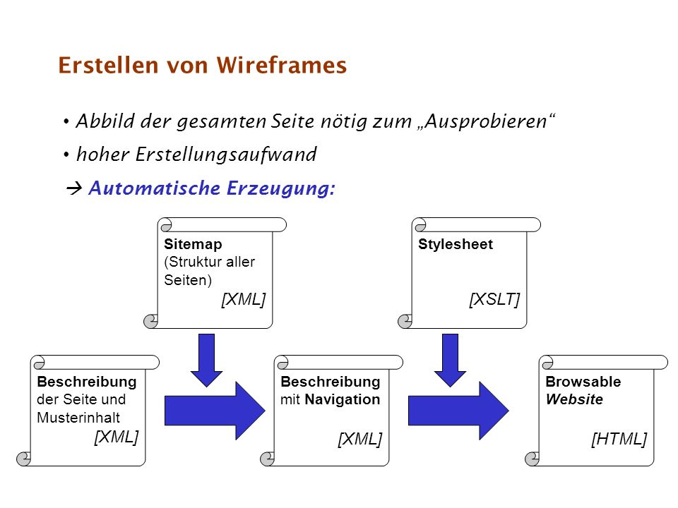 Erstellen von Wireframes Abbild der gesamten Seite nötig zum Ausprobieren hoher Erstellungsaufwand Automatische Erzeugung: Beschreibung der Seite und