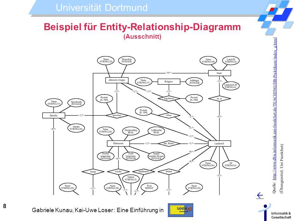 Universität Dortmund Informatik & Gesellschaft 8 Gabriele Kunau, Kai-Uwe Loser : Eine Einführung in Beispiel für Entity-Relationship-Diagramm (Ausschn