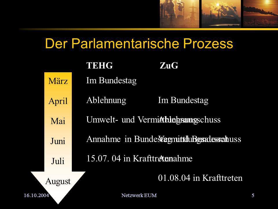 16.10.2004Netzwerk EUM5 Der Parlamentarische Prozess März April Mai Juni Juli August TEHG Im Bundestag Ablehnung Umwelt- und Vermittlungsausschuss Annahme in Bundestag und Bundesrat 15.07.
