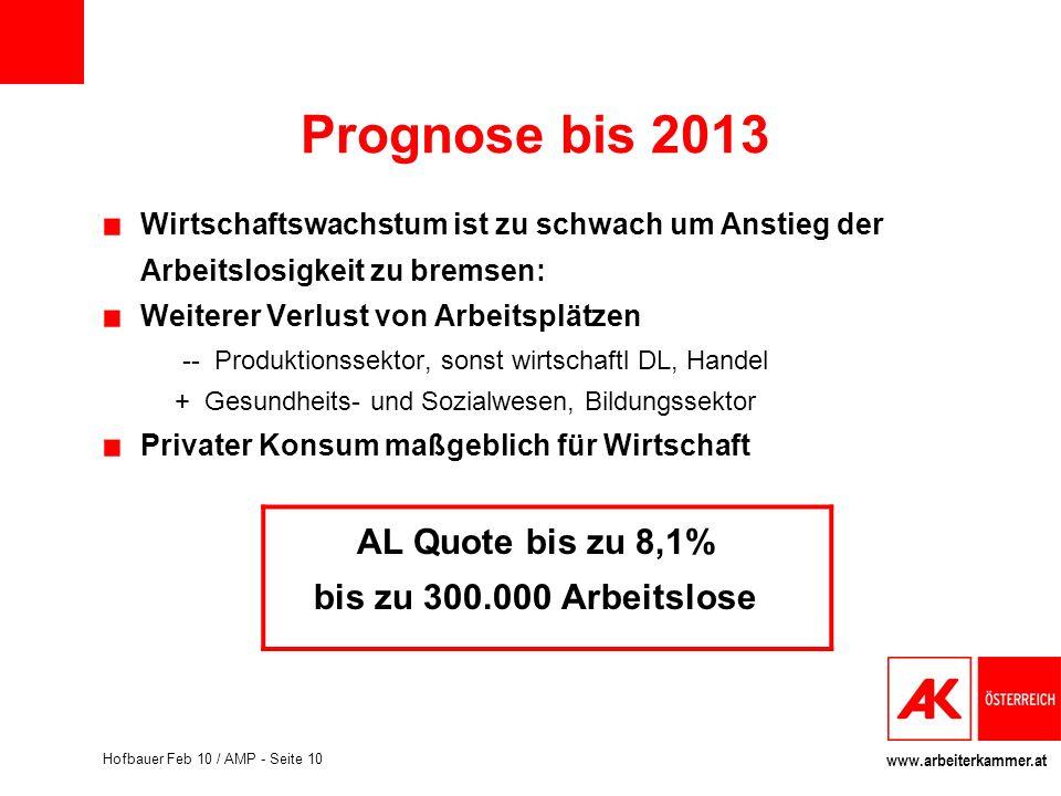 www.arbeiterkammer.at Hofbauer Feb 10 / AMP - Seite 10 Prognose bis 2013 Wirtschaftswachstum ist zu schwach um Anstieg der Arbeitslosigkeit zu bremsen