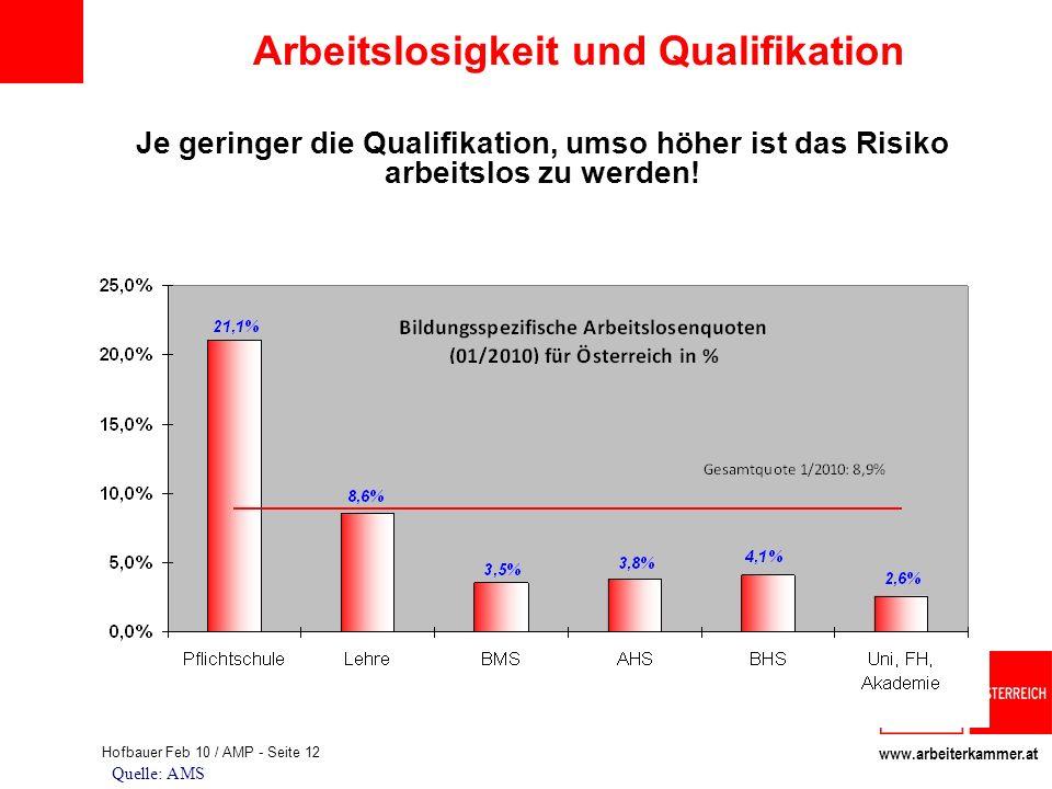 www.arbeiterkammer.at Hofbauer Feb 10 / AMP - Seite 12 Quelle: AMS Arbeitslosigkeit und Qualifikation Je geringer die Qualifikation, umso höher ist da