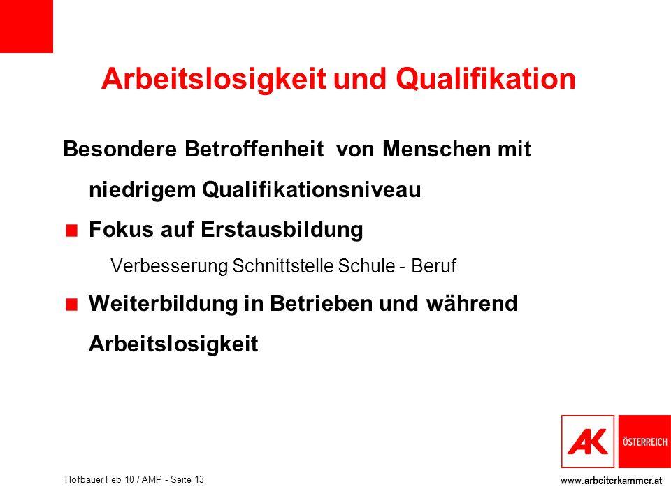 www.arbeiterkammer.at Hofbauer Feb 10 / AMP - Seite 13 Arbeitslosigkeit und Qualifikation Besondere Betroffenheit von Menschen mit niedrigem Qualifika