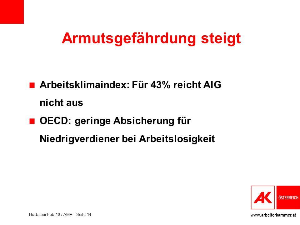 www.arbeiterkammer.at Hofbauer Feb 10 / AMP - Seite 14 Armutsgefährdung steigt Arbeitsklimaindex: Für 43% reicht AlG nicht aus OECD: geringe Absicheru