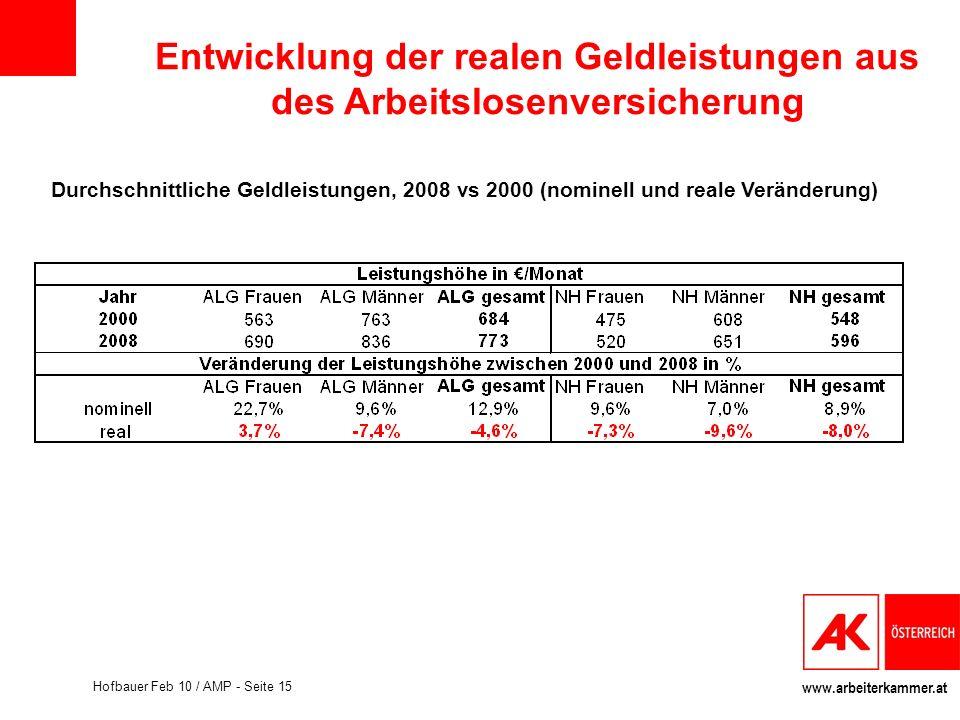 www.arbeiterkammer.at Hofbauer Feb 10 / AMP - Seite 15 Durchschnittliche Geldleistungen, 2008 vs 2000 (nominell und reale Veränderung) Entwicklung der