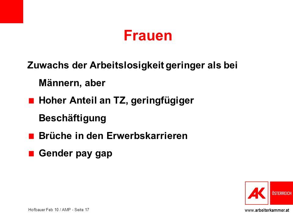 www.arbeiterkammer.at Hofbauer Feb 10 / AMP - Seite 17 Frauen Zuwachs der Arbeitslosigkeit geringer als bei Männern, aber Hoher Anteil an TZ, geringfü