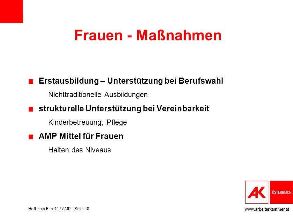 www.arbeiterkammer.at Hofbauer Feb 10 / AMP - Seite 18 Frauen - Maßnahmen Erstausbildung – Unterstützung bei Berufswahl Nichttraditionelle Ausbildunge