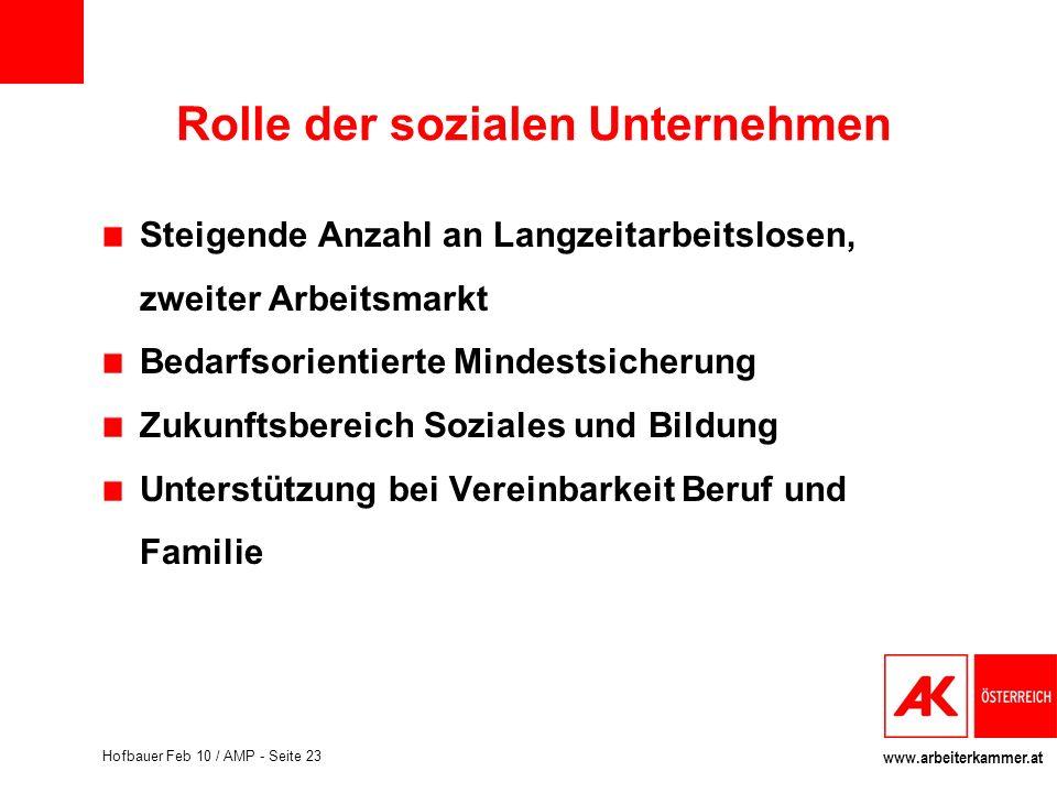 www.arbeiterkammer.at Hofbauer Feb 10 / AMP - Seite 23 Rolle der sozialen Unternehmen Steigende Anzahl an Langzeitarbeitslosen, zweiter Arbeitsmarkt B