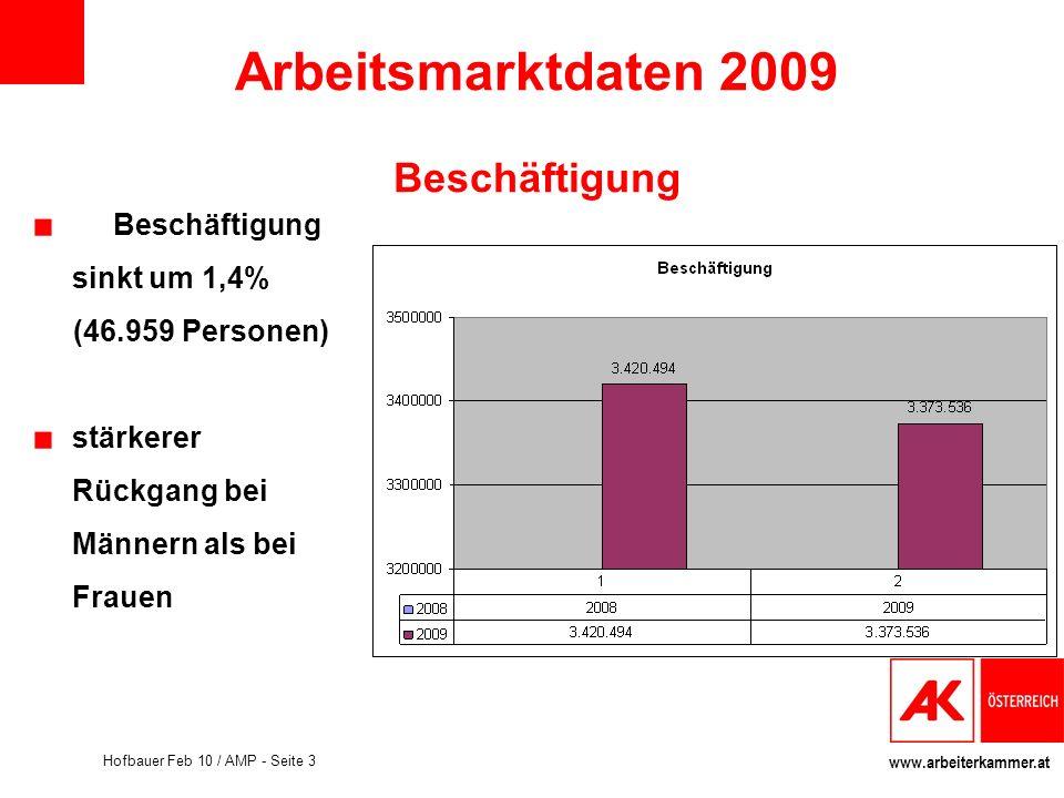 www.arbeiterkammer.at Hofbauer Feb 10 / AMP - Seite 3 Arbeitsmarktdaten 2009 Beschäftigung Beschäftigung sinkt um 1,4% (46.959 Personen) stärkerer Rüc