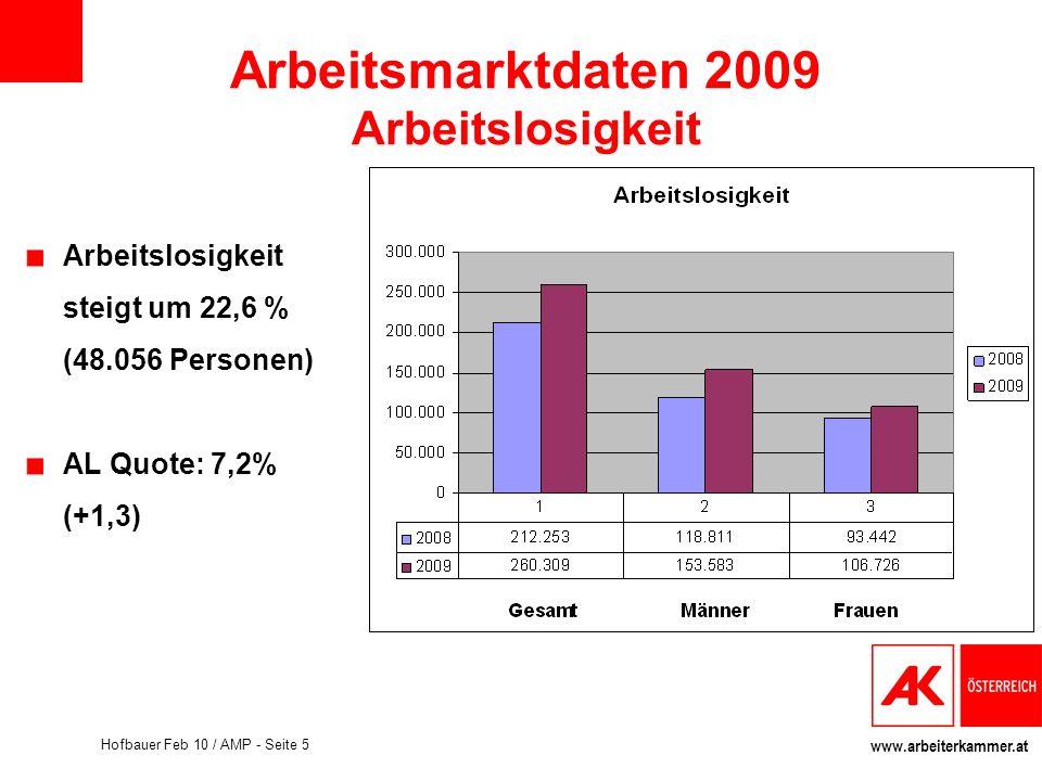 www.arbeiterkammer.at Hofbauer Feb 10 / AMP - Seite 6 Arbeitsmarktdaten 2009 Arbeitslosigkeit SchulungsteilnehmerInnen: 64.063 Arbeit Suchende ( AL + SC): 324.371 Massive Steigerung der AL bei -25 und 45+ Langzeitarbeitslosigkeit : +17,7% Betroffene Sektoren: Produktion: +37,7% Dienstleistung: +18,8%