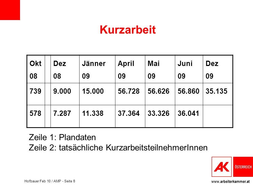www.arbeiterkammer.at Hofbauer Feb 10 / AMP - Seite 8 Kurzarbeit Okt 08 Dez 08 Jänner 09 April 09 Mai 09 Juni 09 Dez 09 7399.00015.00056.72856.62656.8