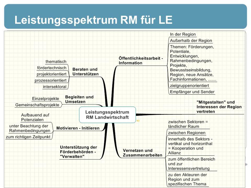 Leistungsspektrum RM für LE