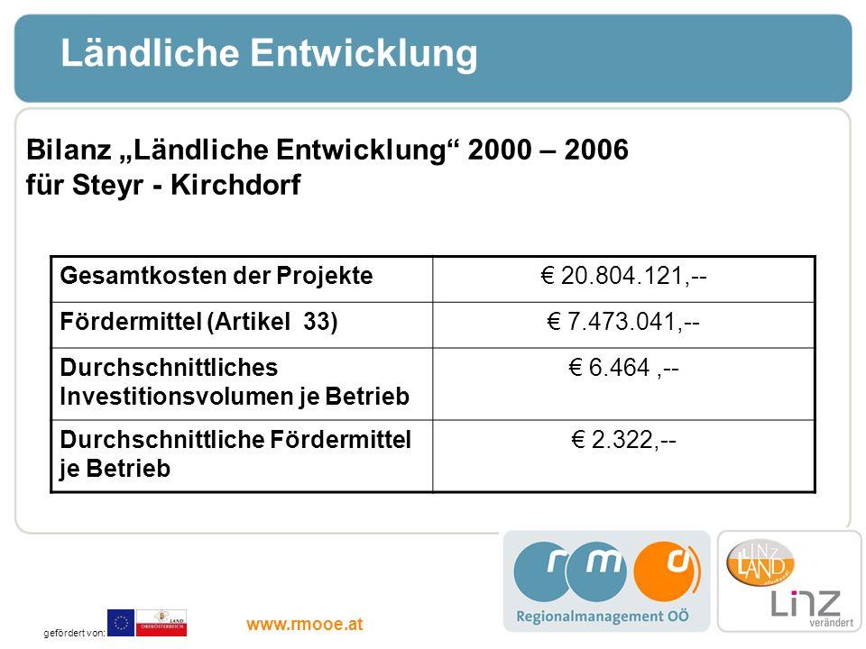 Ländliche Entwicklung Gesamtkosten der Projekte 20.804.121,-- Fördermittel (Artikel 33) 7.473.041,-- Durchschnittliches Investitionsvolumen je Betrieb